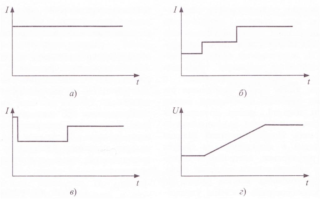 Схема выпрямления — однофазная